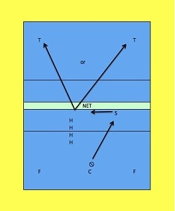 Diagram showing the Quick Angle Attack Volleyball Drill