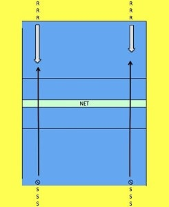 Diagram showing the Serve Receive Volleyball Drill