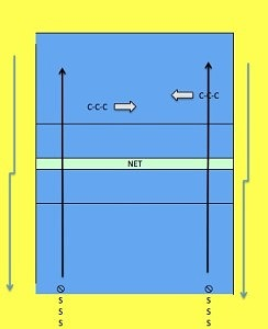 Diagram showing THE CATERPILLAR DRILL in volleyball