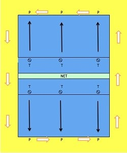 Diagram showing the Transition Passing Drill