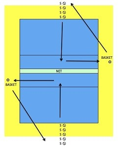 Diagram showing the Zone 3 Spin-And-Set Volleyball Drill